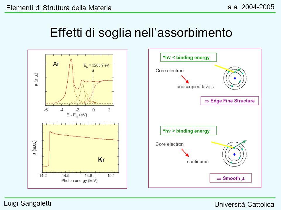 Effetti di soglia nellassorbimento Elementi di Struttura della Materia a.a. 2004-2005 Luigi Sangaletti Università Cattolica