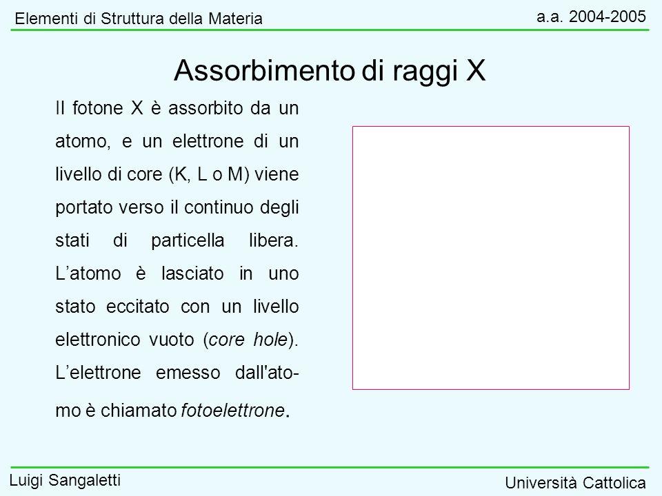 Assorbimento di raggi X Il fotone X è assorbito da un atomo, e un elettrone di un livello di core (K, L o M) viene portato verso il continuo degli sta