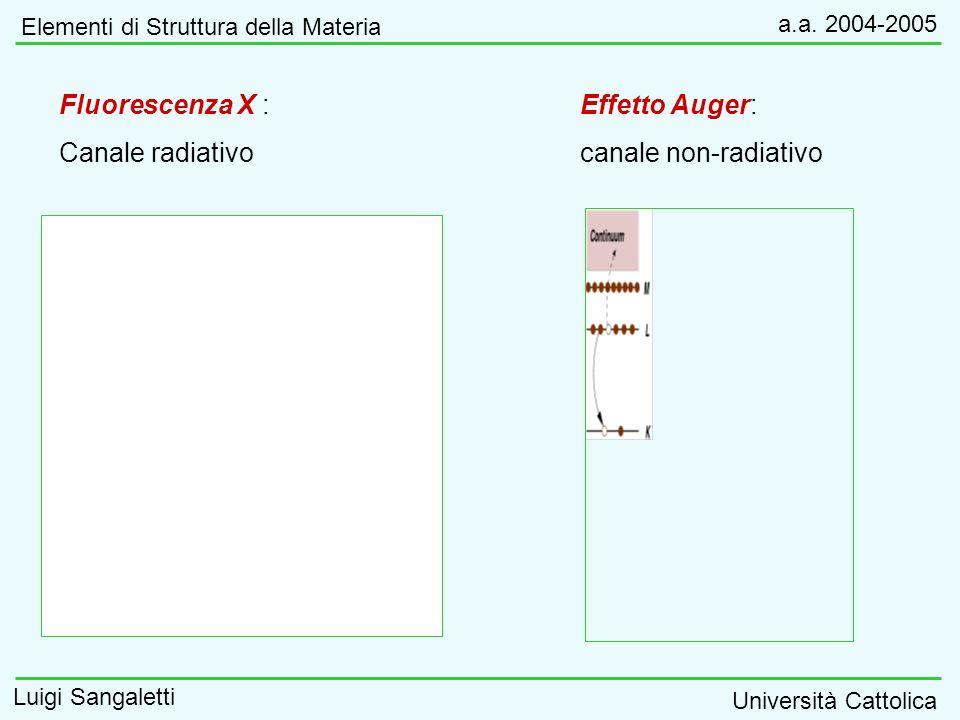 Fluorescenza X : Canale radiativo Effetto Auger: canale non-radiativo Elementi di Struttura della Materia a.a. 2004-2005 Luigi Sangaletti Università C