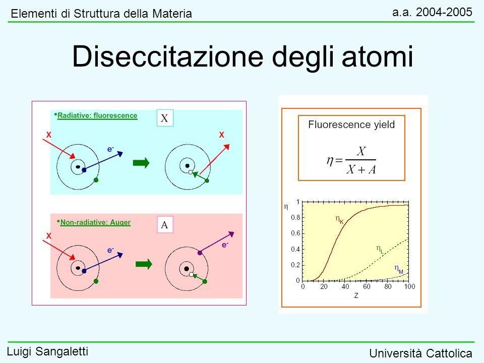 Diseccitazione degli atomi Elementi di Struttura della Materia a.a. 2004-2005 Luigi Sangaletti Università Cattolica