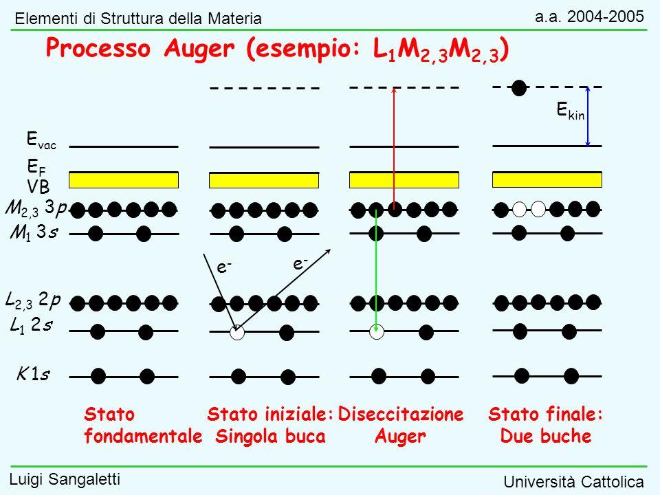 Stato finale: Due buche Stato iniziale: Singola buca Stato fondamentale Diseccitazione Auger e-e- e-e- K 1s L 1 2s L 2,3 2p M 1 3s M 2,3 3p VB E vac E