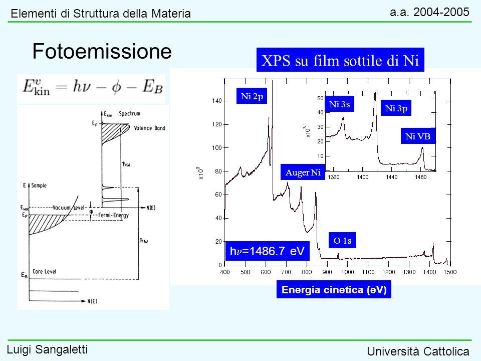 Fotoemissione XPS su film sottile di Ni O 1s Ni 2p Auger Ni Ni 3p Ni 3s Ni VB Energia cinetica (eV) h =1486.7 eV Elementi di Struttura della Materia a