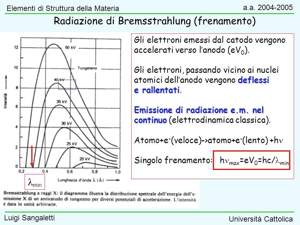 Gli elettroni emessi dal catodo vengono accelerati verso lanodo (eV 0 ). Gli elettroni, passando vicino ai nuclei deflessi atomici dellanodo vengono d