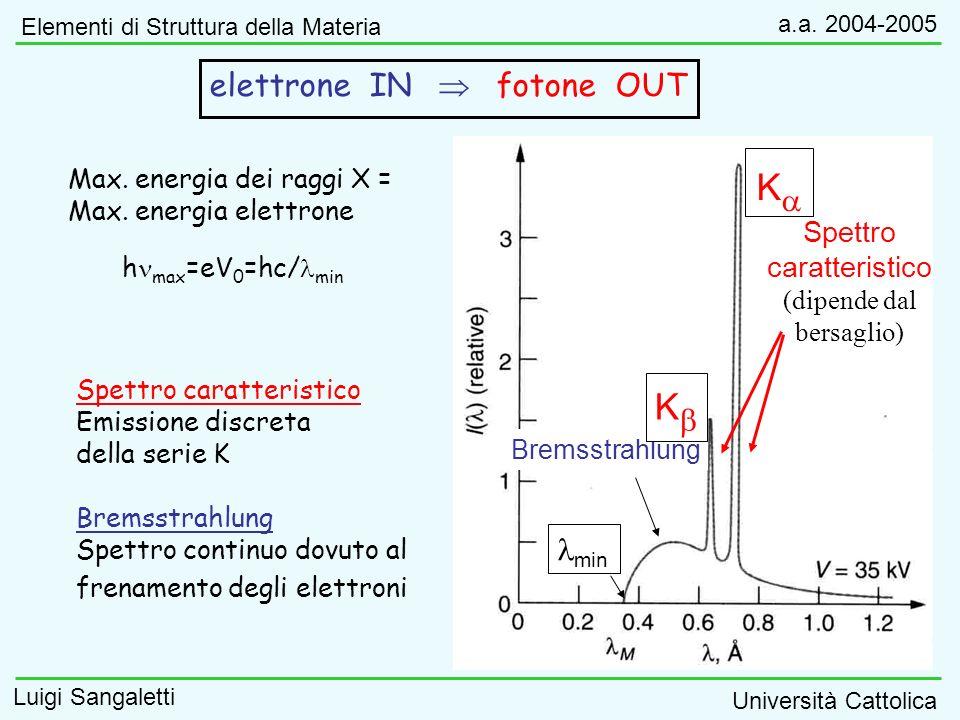 Bremsstrahlung Spettro caratteristico (dipende dal bersaglio) Max. energia dei raggi X = Max. energia elettrone Spettro caratteristico Emissione discr