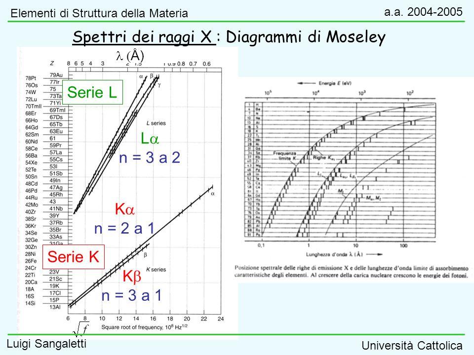 Moseley scoprì che la radice quadrata della frequenza della riga K era proporzionale al numero atomico degli atomi del bersaglio: Formula di Bohr per atomi idrogenoidi: K => n 1 =1, n 2 =2; Z->Z-b con b1 (effetto di schermaggio del potenziale coulombiano del nucleo da parte dellelettrone più interno).