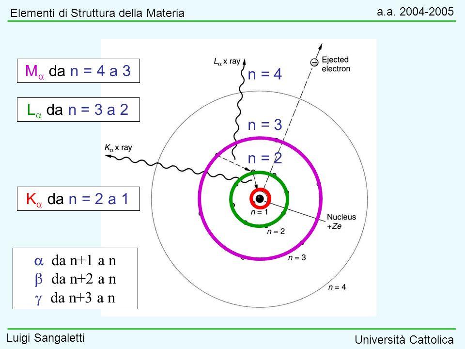 Elementi di Struttura della Materia a.a. 2004-2005 Luigi Sangaletti Università Cattolica