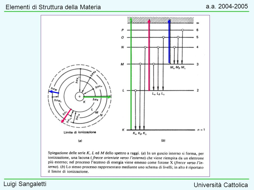 Stato finale: Due buche Stato iniziale: Singola buca Stato fondamentale Diseccitazione Auger e-e- e-e- K 1s L 1 2s L 2,3 2p M 1 3s M 2,3 3p VB E vac EFEF E kin Processo Auger (esempio: L 1 M 2,3 M 2,3 ) Elementi di Struttura della Materia a.a.