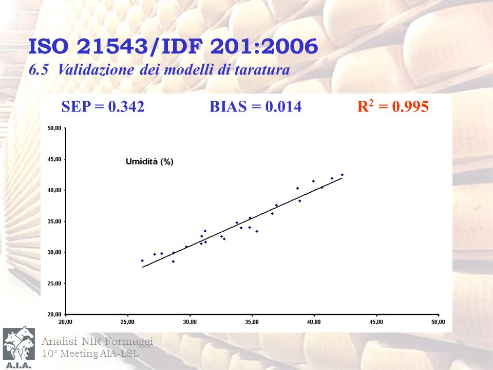 Analisi NIR Formaggi 10° Meeting AIA-LSL SEP = 0.342BIAS = 0.014R 2 = 0.995 ISO 21543/IDF 201:2006 6.5 Validazione dei modelli di taratura