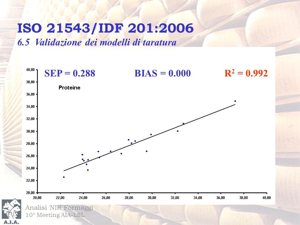 Analisi NIR Formaggi 10° Meeting AIA-LSL SEP = 0.288BIAS = 0.000R 2 = 0.992 ISO 21543/IDF 201:2006 6.5 Validazione dei modelli di taratura