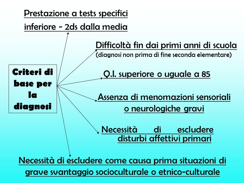Criteri di base per la diagnosi Prestazione a tests specifici inferiore - 2ds dalla media Q.I. superiore o uguale a 85 Difficoltà fin dai primi anni d