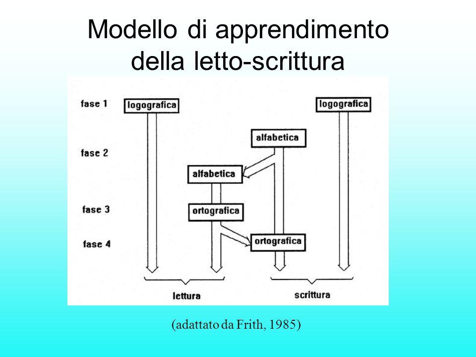 (adattato da Frith, 1985) Modello di apprendimento della letto-scrittura