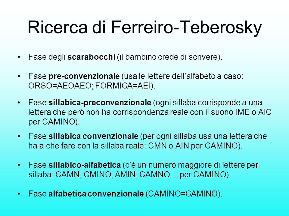 Ricerca di Ferreiro-Teberosky Fase degli scarabocchi (il bambino crede di scrivere). Fase pre-convenzionale (usa le lettere dellalfabeto a caso: ORSO=