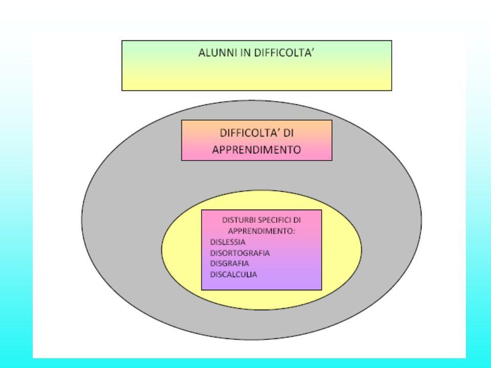 F81 - Disturbi evolutivi specifici delle abilità scolastiche F81.0 – Disturbo specifico di lettura F81.1 – Disturbo specifico della compitazione (isolare uditivamente i singoli fonemi che compongono la parola da scrivere e selezionare i corrispondenti grafemi) F81.2 – Disturbo specifico delle abilità aritmetiche F81.3 – Disturbi misti delle abilità scolastiche F81.8 – Altri disturbi evolutivi delle abilità scolastiche F81.9 – Disturbi evolutivi delle abilità scolastiche non specificati