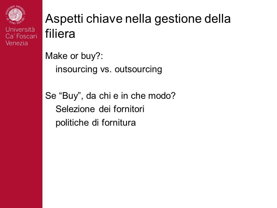 Aspetti chiave nella gestione della filiera Make or buy?: insourcing vs. outsourcing Se Buy, da chi e in che modo? Selezione dei fornitori politiche d