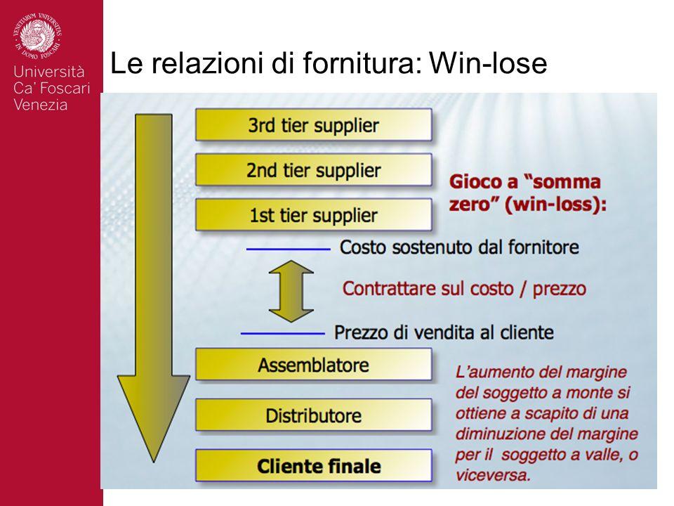 Le relazioni di fornitura: Win-lose