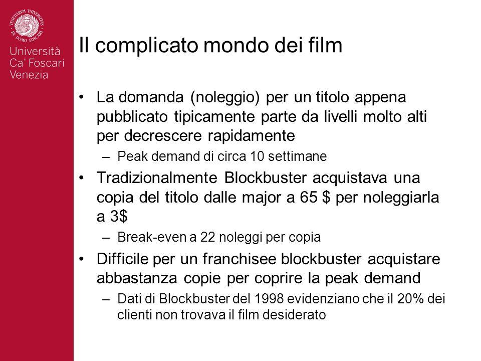 Il complicato mondo dei film La domanda (noleggio) per un titolo appena pubblicato tipicamente parte da livelli molto alti per decrescere rapidamente