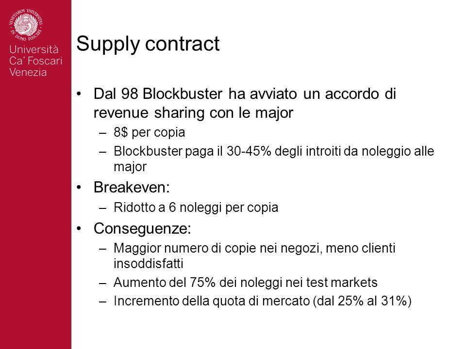 Supply contract Dal 98 Blockbuster ha avviato un accordo di revenue sharing con le major –8$ per copia –Blockbuster paga il 30-45% degli introiti da n