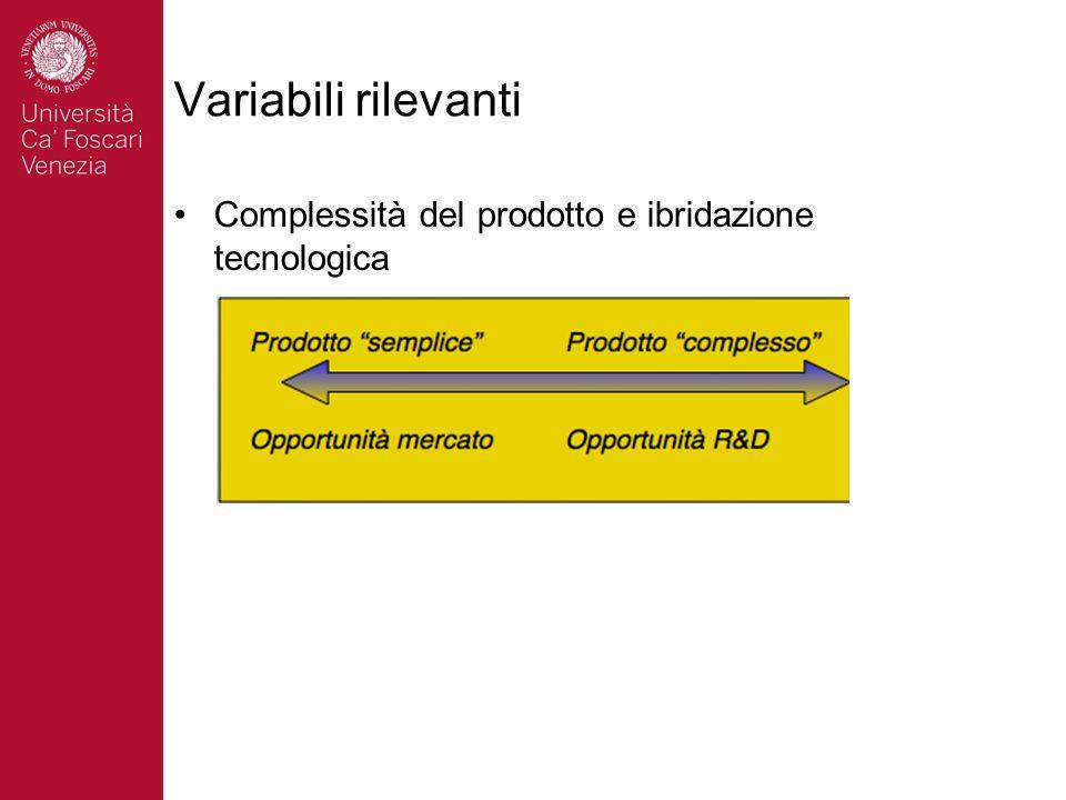 Variabili rilevanti Complessità del prodotto e ibridazione tecnologica