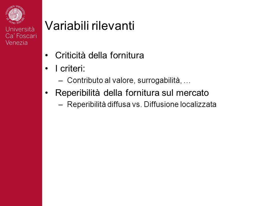Variabili rilevanti Criticità della fornitura I criteri: –Contributo al valore, surrogabilità, … Reperibilità della fornitura sul mercato –Reperibilit