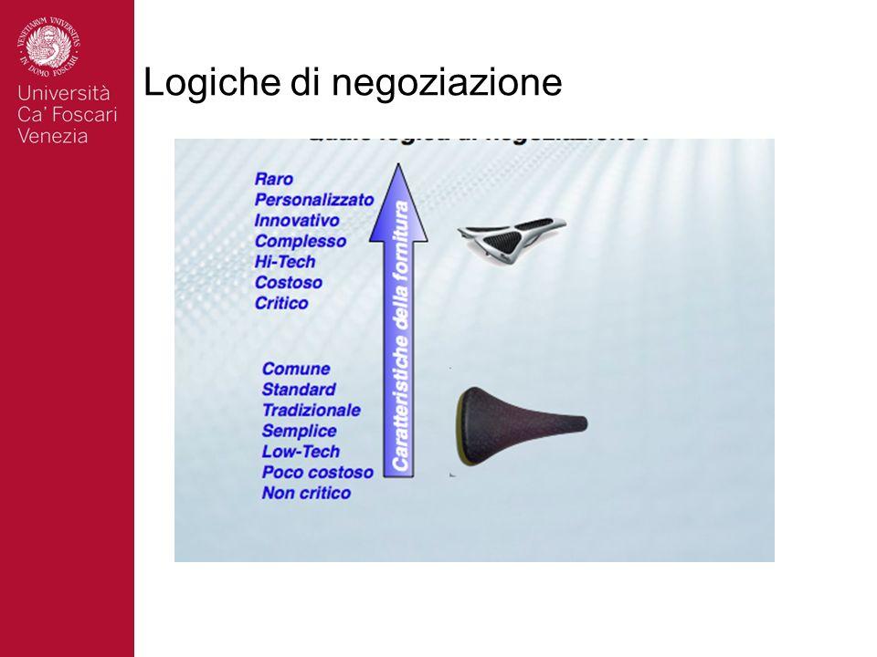 Logiche di negoziazione