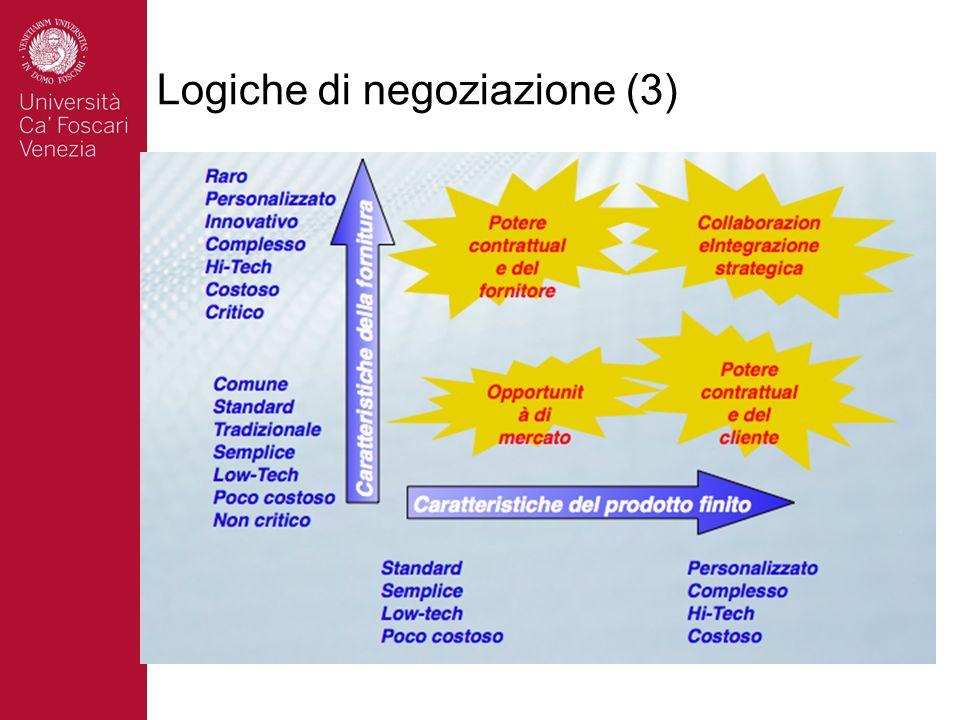 Logiche di negoziazione (3)
