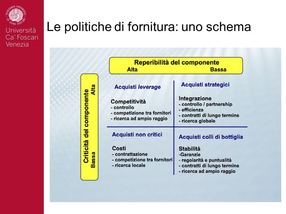 Le politiche di fornitura: uno schema