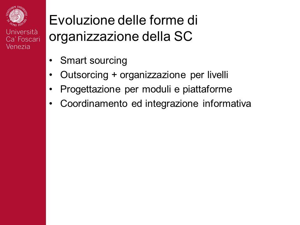 Evoluzione delle forme di organizzazione della SC Smart sourcing Outsorcing + organizzazione per livelli Progettazione per moduli e piattaforme Coordi