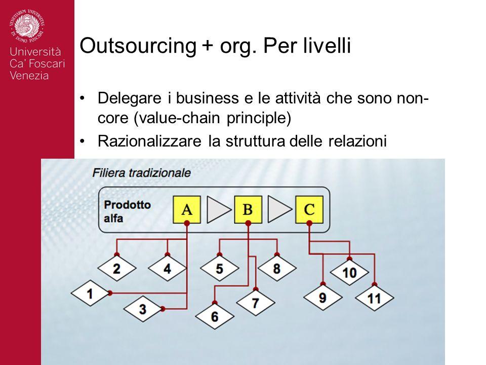 Outsourcing + org. Per livelli Delegare i business e le attività che sono non- core (value-chain principle) Razionalizzare la struttura delle relazion