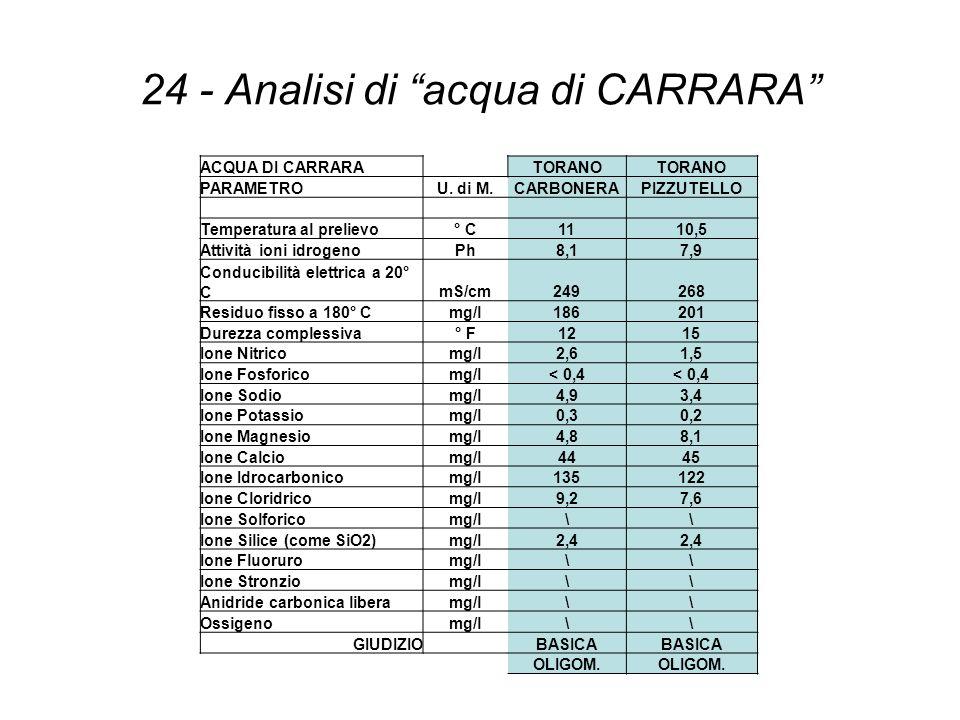 24 - Analisi di acqua di CARRARA ACQUA DI CARRARATORANO PARAMETROU. di M.CARBONERAPIZZUTELLO Temperatura al prelievo° C1110,5 Attività ioni idrogenoPh