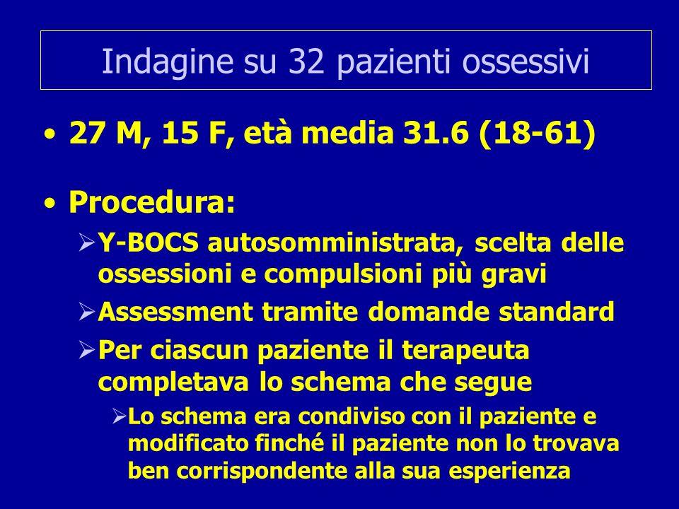Indagine su 32 pazienti ossessivi 27 M, 15 F, età media 31.6 (18-61) Procedura: Y-BOCS autosomministrata, scelta delle ossessioni e compulsioni più gr