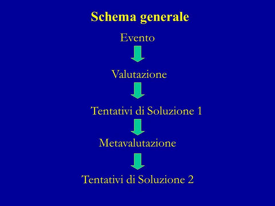 Schema generale Valutazione Evento Tentativi di Soluzione 1 Metavalutazione Tentativi di Soluzione 2