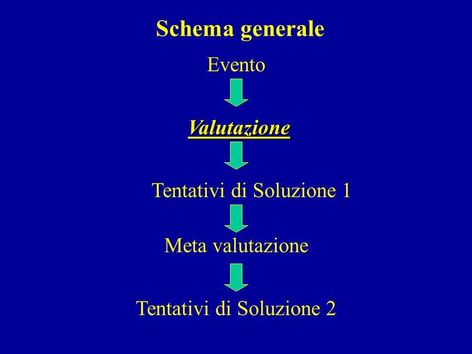 Schema generale Valutazione Evento Tentativi di Soluzione 1 Meta valutazione Tentativi di Soluzione 2