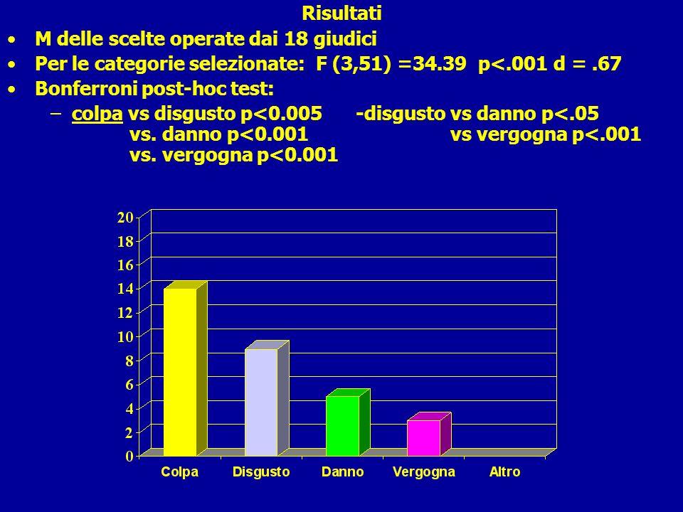 Risultati M delle scelte operate dai 18 giudici Per le categorie selezionate: F (3,51) =34.39 p<.001 d =.67 Bonferroni post-hoc test: –colpa vs disgus