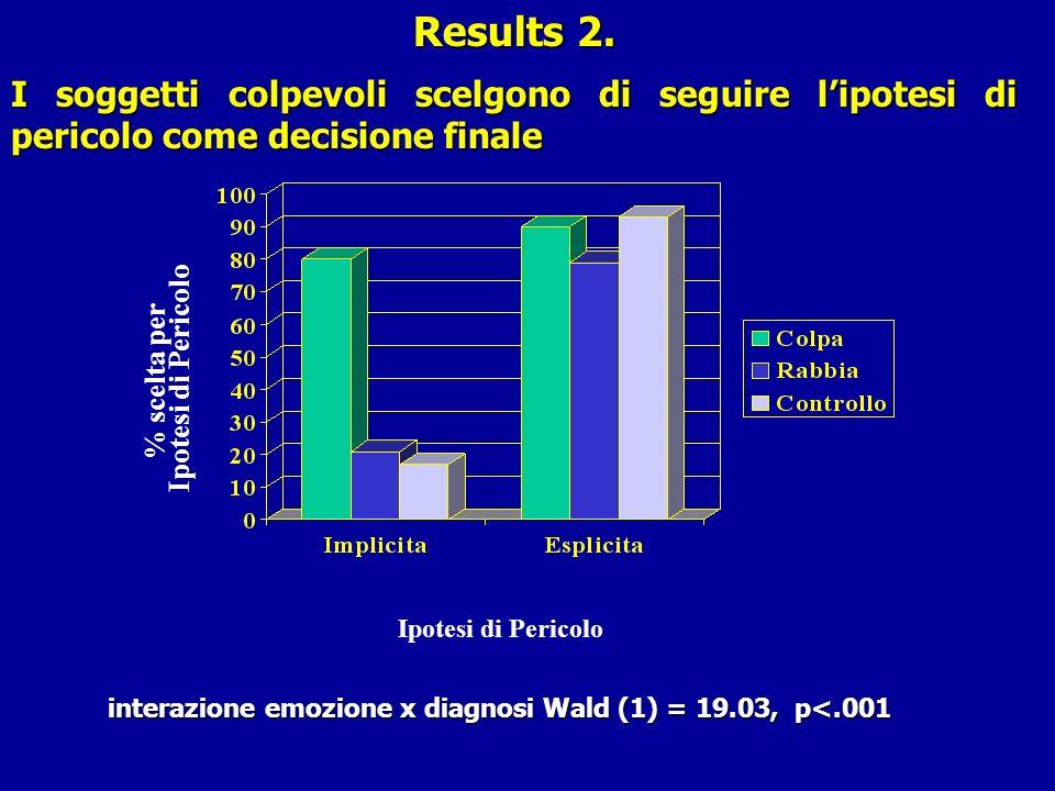 Results 2. I soggetti colpevoli scelgono di seguire lipotesi di pericolo come decisione finale % scelta per Ipotesi di Pericolo interazione emozione x