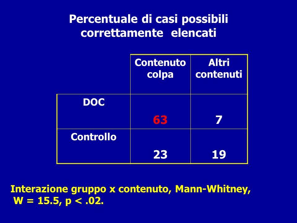 Percentuale di casi possibili correttamente elencati Contenuto colpa Altri contenuti DOC 637 Controllo 2319 Interazione gruppo x contenuto, Mann-Whitn