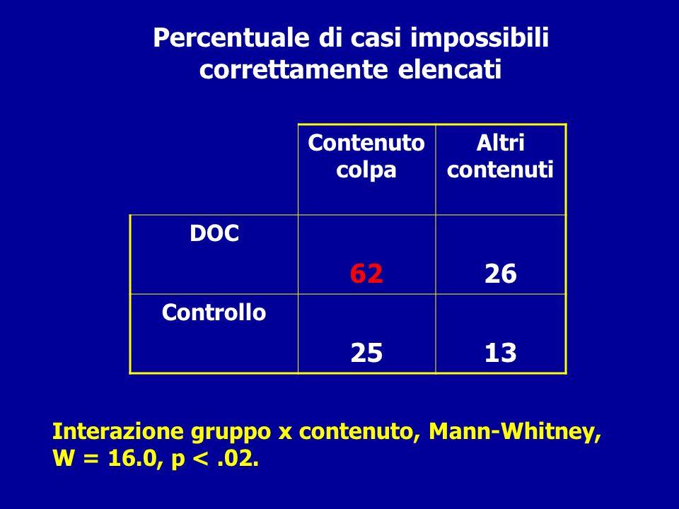Percentuale di casi impossibili correttamente elencati Contenuto colpa Altri contenuti DOC 6226 Controllo 2513 Interazione gruppo x contenuto, Mann-Wh