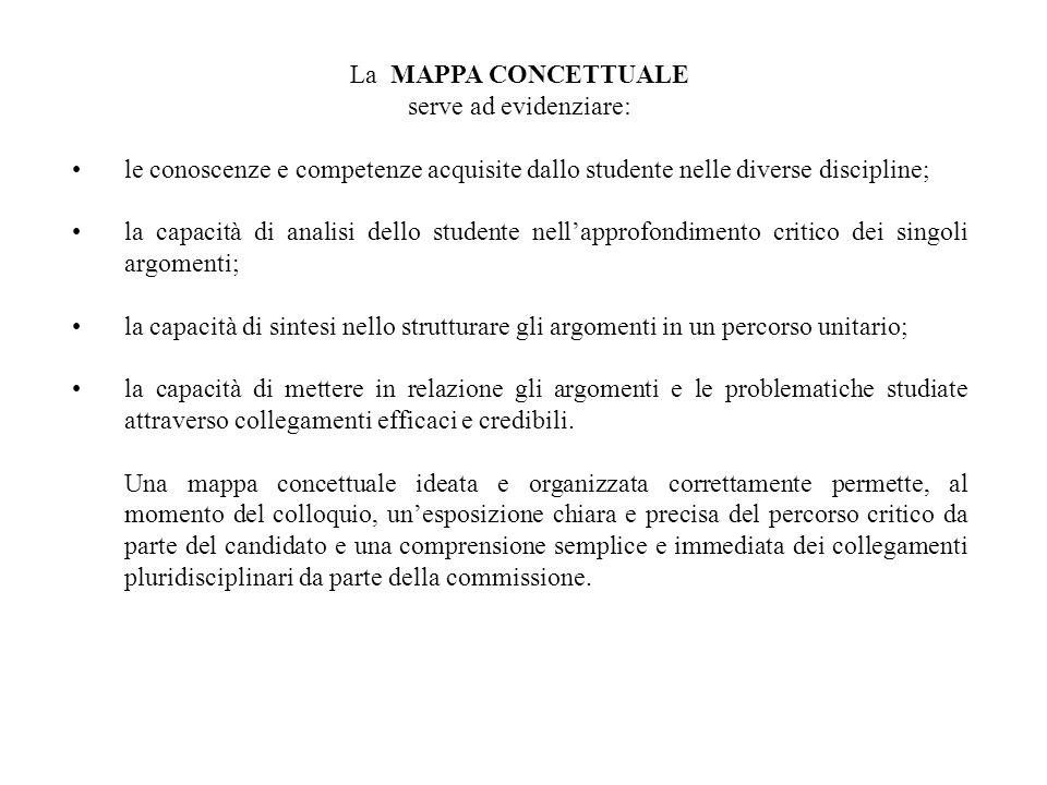 La MAPPA CONCETTUALE serve ad evidenziare: le conoscenze e competenze acquisite dallo studente nelle diverse discipline; la capacità di analisi dello