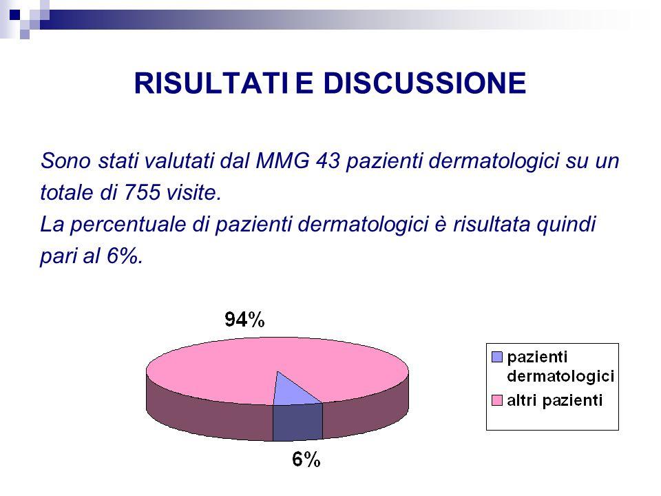 RISULTATI E DISCUSSIONE Sono stati valutati dal MMG 43 pazienti dermatologici su un totale di 755 visite. La percentuale di pazienti dermatologici è r