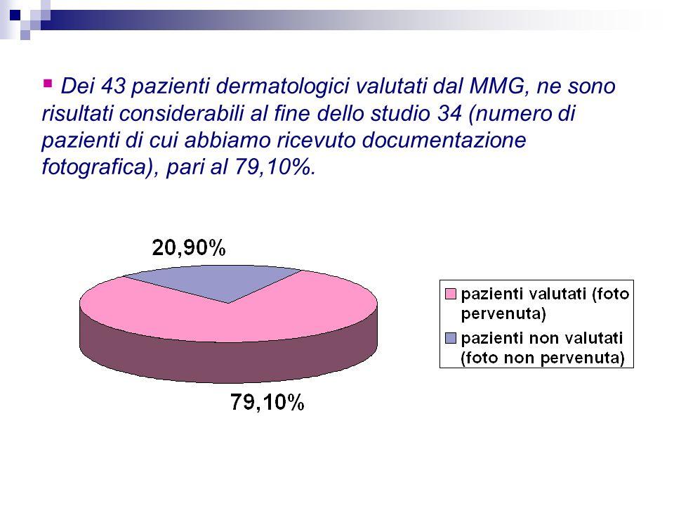 Dei 43 pazienti dermatologici valutati dal MMG, ne sono risultati considerabili al fine dello studio 34 (numero di pazienti di cui abbiamo ricevuto do