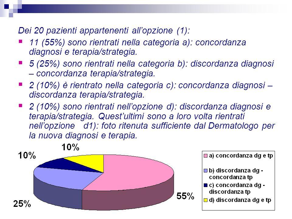 Dei 20 pazienti appartenenti allopzione (1): 11 (55%) sono rientrati nella categoria a): concordanza diagnosi e terapia/strategia. 5 (25%) sono rientr