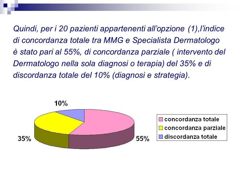 Quindi, per i 20 pazienti appartenenti allopzione (1),lindice di concordanza totale tra MMG e Specialista Dermatologo è stato pari al 55%, di concorda