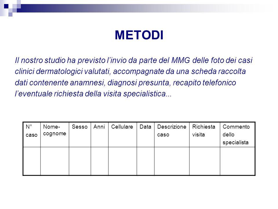METODI Il nostro studio ha previsto linvio da parte del MMG delle foto dei casi clinici dermatologici valutati, accompagnate da una scheda raccolta da