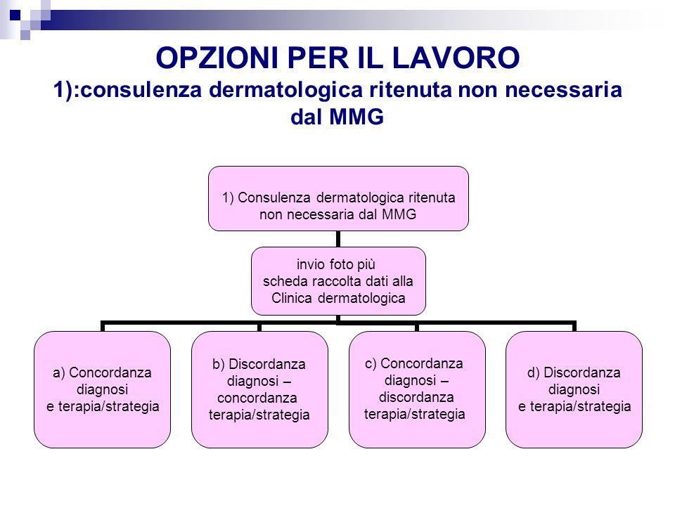 OPZIONI PER IL LAVORO 1):consulenza dermatologica ritenuta non necessaria dal MMG 1) Consulenza dermatologica ritenuta non necessaria dal MMG invio fo