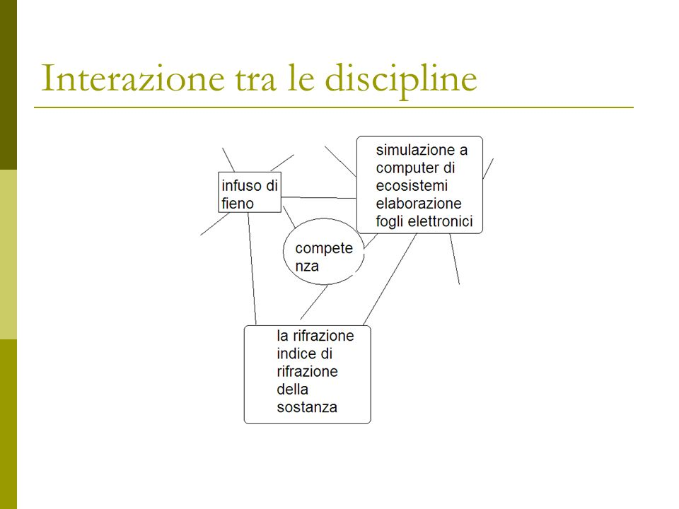 Interazione tra le discipline