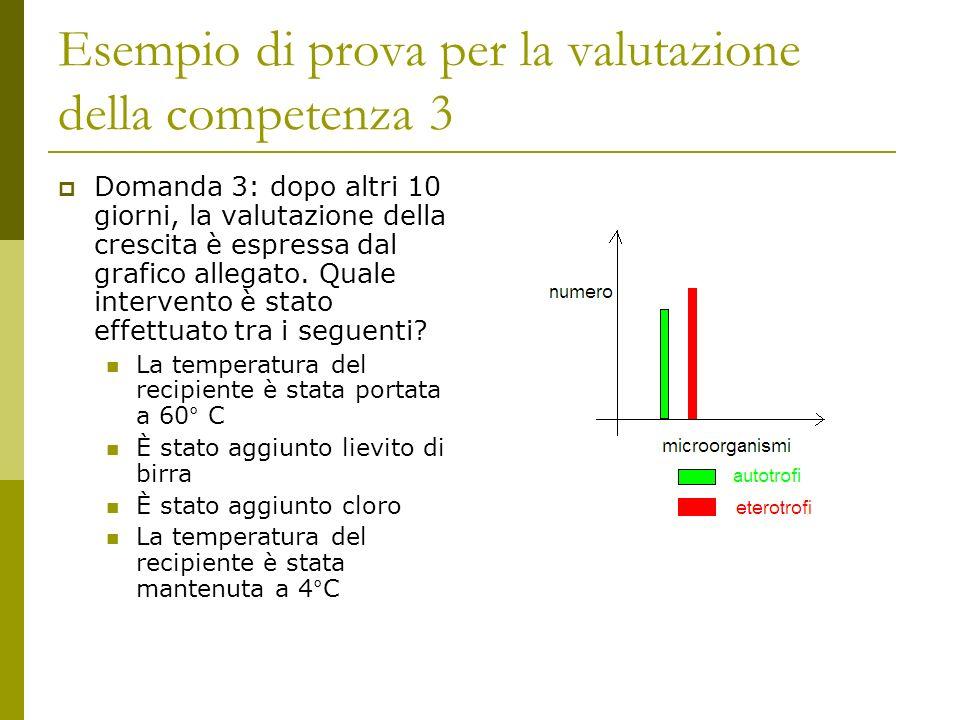 Esempio di prova per la valutazione della competenza 3 Domanda 3: dopo altri 10 giorni, la valutazione della crescita è espressa dal grafico allegato.