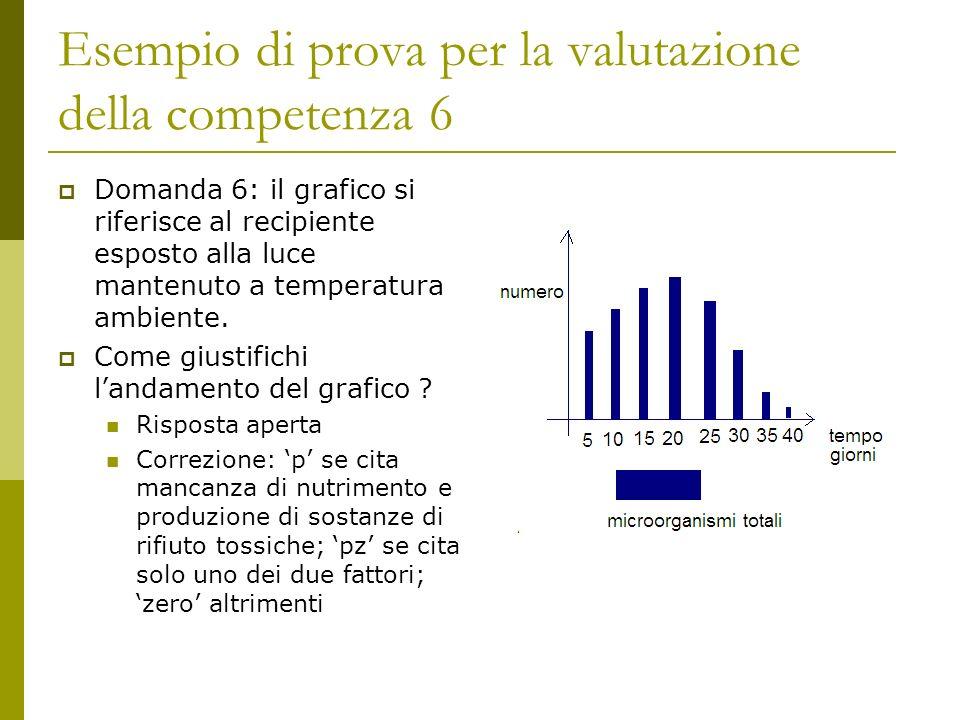 Esempio di prova per la valutazione della competenza 6 Domanda 6: il grafico si riferisce al recipiente esposto alla luce mantenuto a temperatura ambiente.