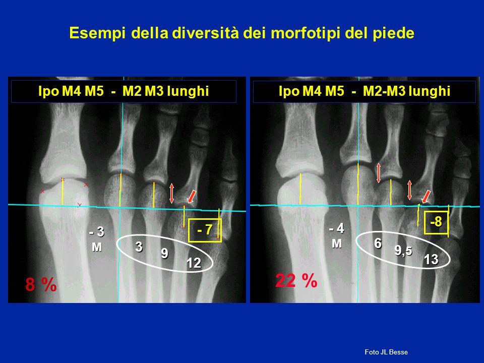 Ipo M4 M5 - M2 M3 lunghi 12 - 3 M 3 9 - 7 8 % Ipo M4 M5 - M2-M3 lunghi 13 - 4 M 6 9,5 -8 22 % Esempi della diversità dei morfotipi del piede Foto JL B