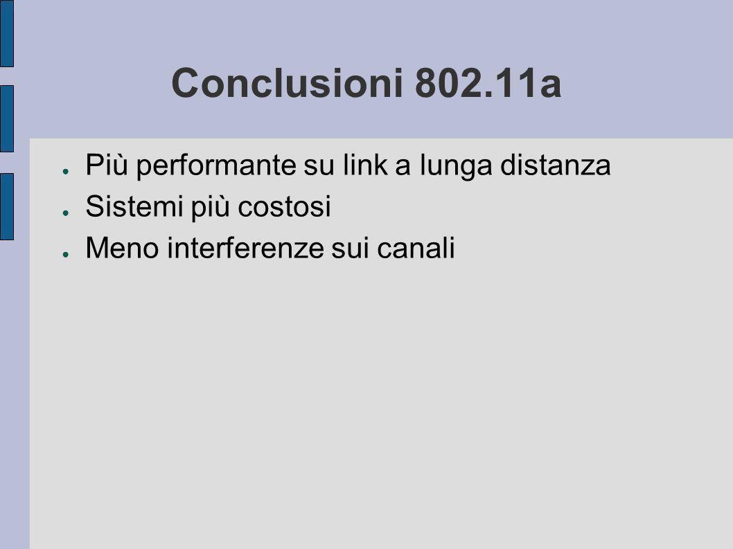 Conclusioni 802.11a Più performante su link a lunga distanza Sistemi più costosi Meno interferenze sui canali