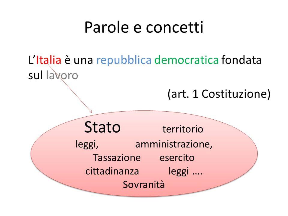 Parole e concetti LItalia è una repubblica democratica fondata sul lavoro (art. 1 Costituzione) Stato territorio leggi, amministrazione, Tassazione es