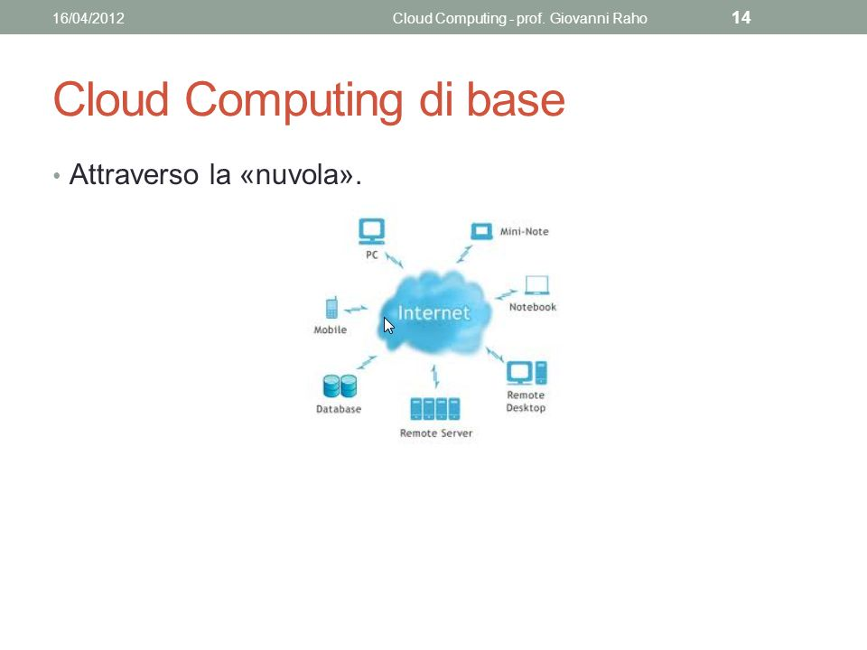 Cloud Computing di base Attraverso la «nuvola». 16/04/2012Cloud Computing - prof. Giovanni Raho 14